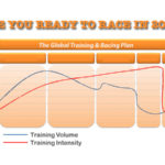 Periodization for OCR